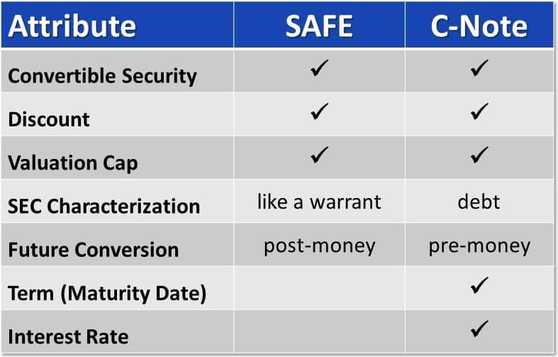 SAFE version convertible note